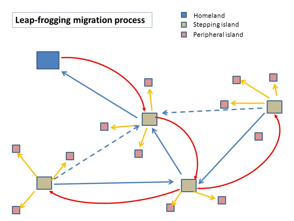Leap-frogging migration process