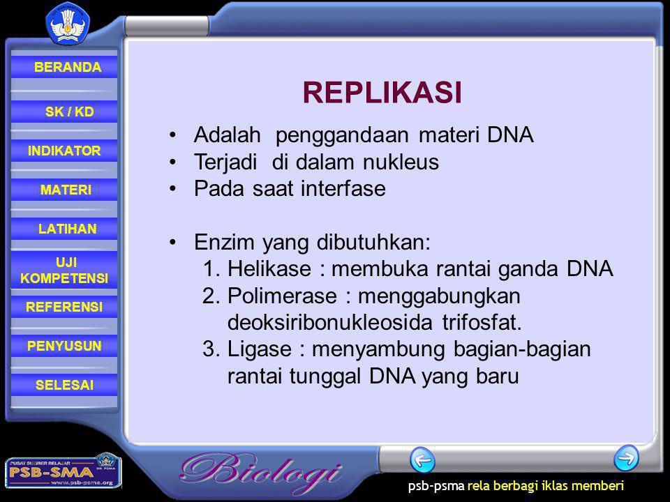 REPLIKASI Adalah penggandaan materi DNA Terjadi di dalam nukleus