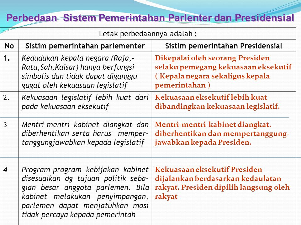 Perbedaan Sistem Pemerintahan Parlenter dan Presidensial