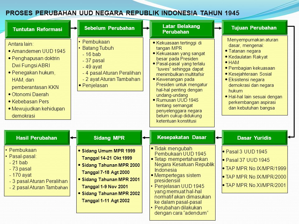 PROSES PERUBAHAN UUD NEGARA REPUBLIK INDONESIA TAHUN 1945
