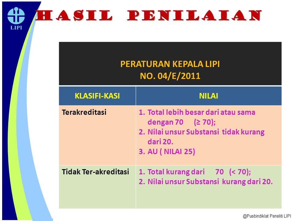HASIL PENILAIAN PERATURAN KEPALA LIPI NO. 04/E/2011 KLASIFI-KASI NILAI