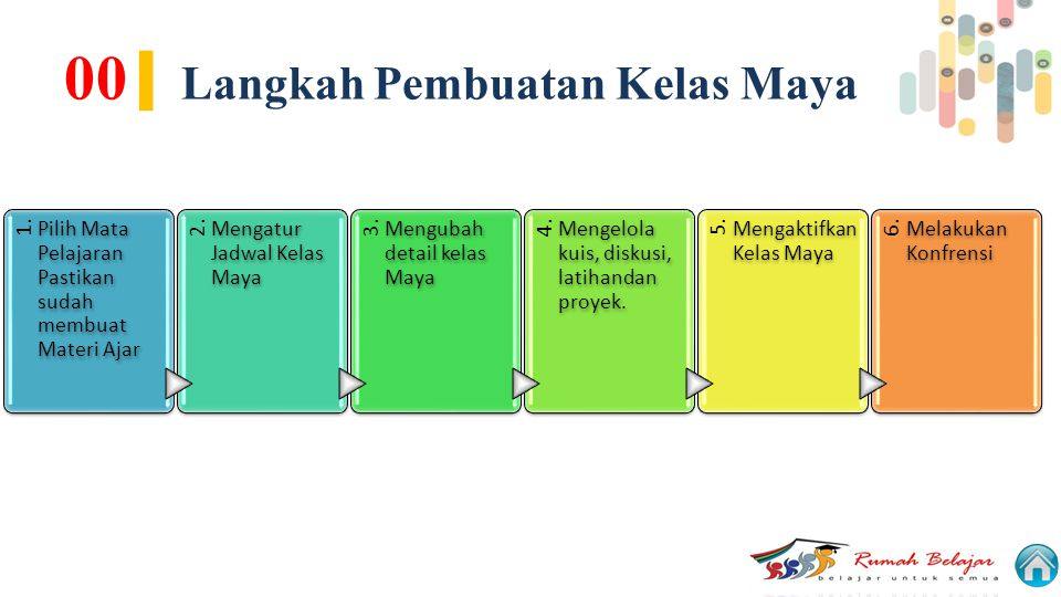 00| Langkah Pembuatan Kelas Maya