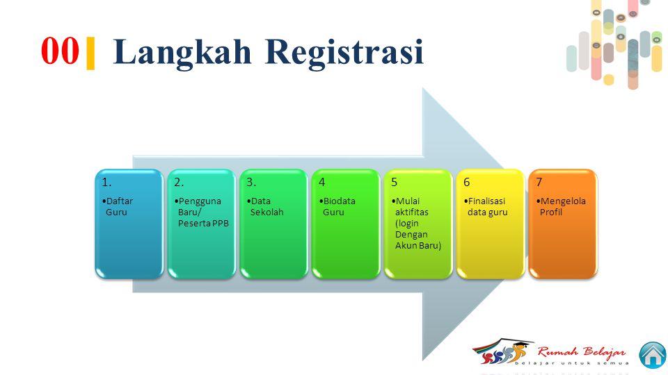 00| Langkah Registrasi 1. 2. 3. 4 5 6 7 Daftar Guru