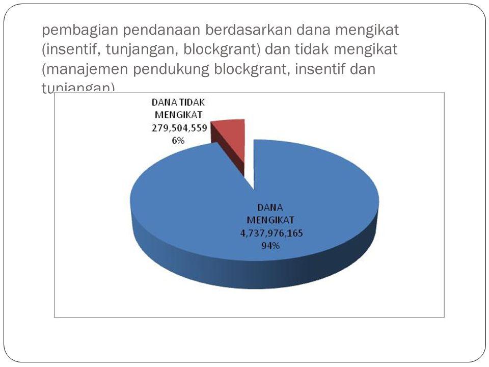 pembagian pendanaan berdasarkan dana mengikat (insentif, tunjangan, blockgrant) dan tidak mengikat (manajemen pendukung blockgrant, insentif dan tunjangan)