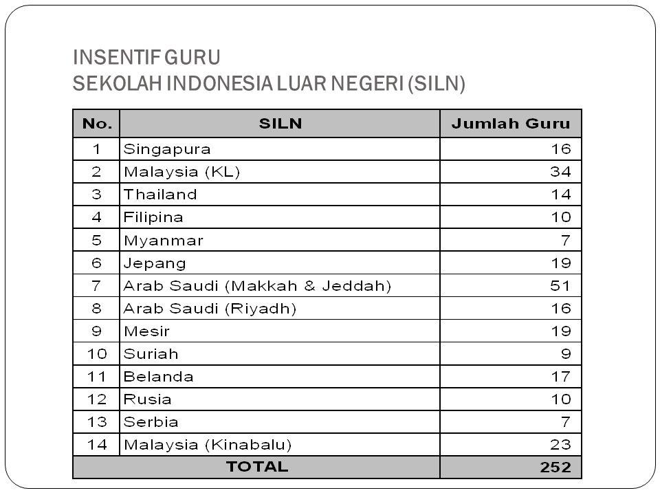 INSENTIF GURU SEKOLAH INDONESIA LUAR NEGERI (SILN)