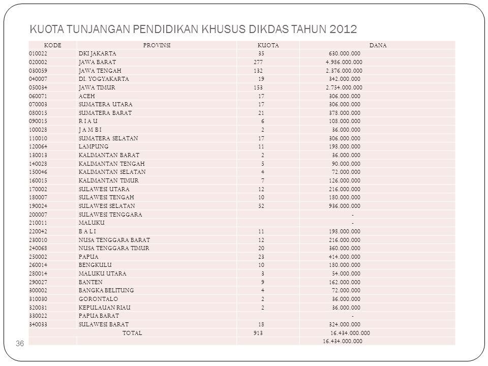 KUOTA TUNJANGAN PENDIDIKAN KHUSUS DIKDAS TAHUN 2012