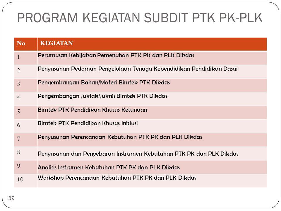 PROGRAM KEGIATAN SUBDIT PTK PK-PLK