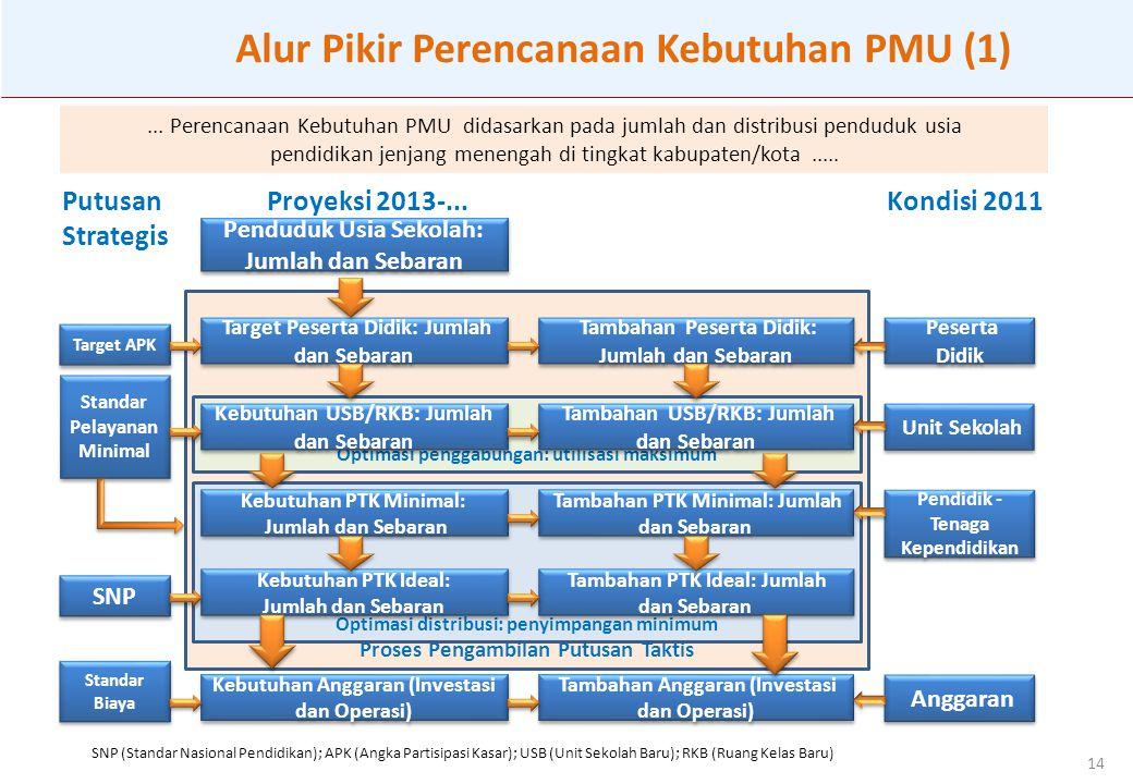 Alur Pikir Perencanaan Kebutuhan PMU (1)