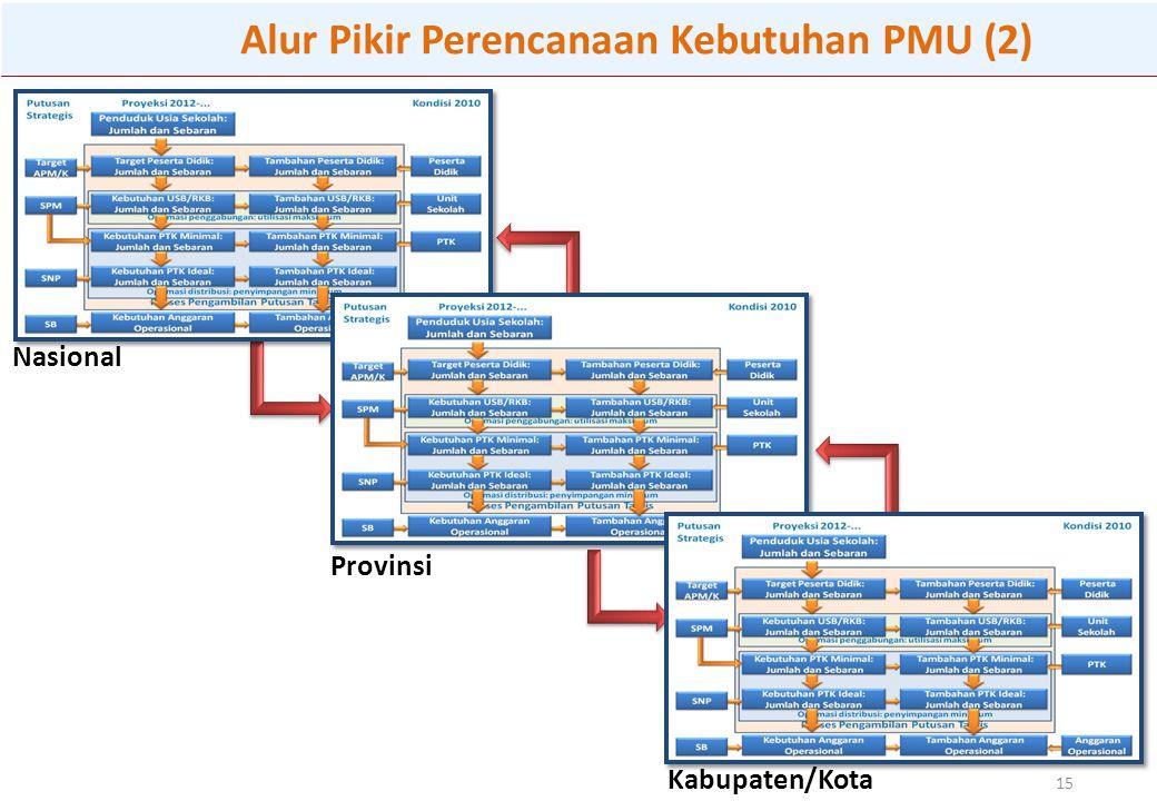 Alur Pikir Perencanaan Kebutuhan PMU (2)