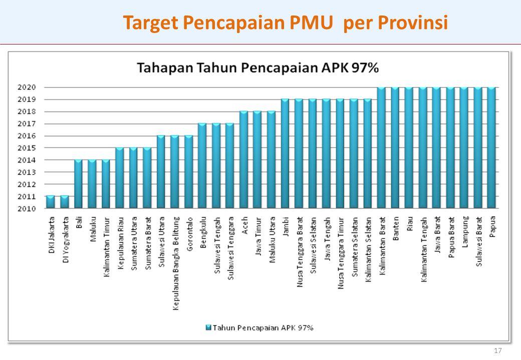 Target Pencapaian PMU per Provinsi
