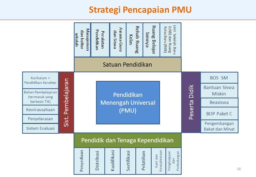 Strategi Pencapaian PMU