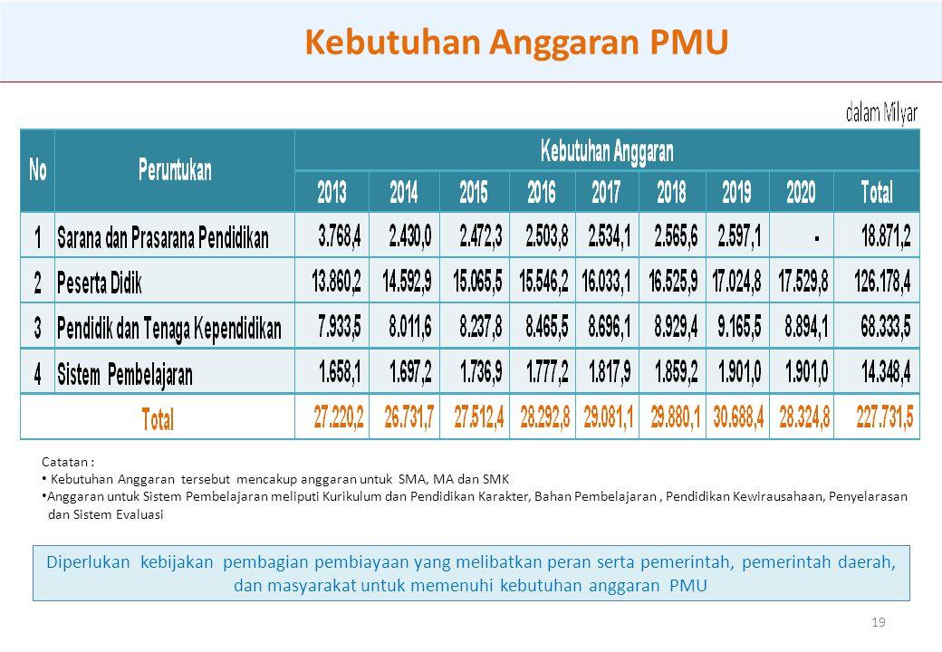 Kebutuhan Anggaran PMU