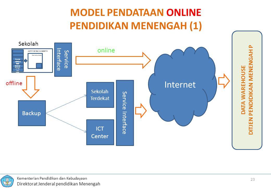 MODEL PENDATAAN ONLINE PENDIDIKAN MENENGAH (1)