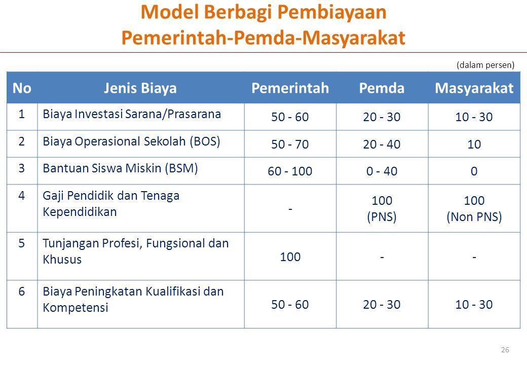 Model Berbagi Pembiayaan Pemerintah-Pemda-Masyarakat