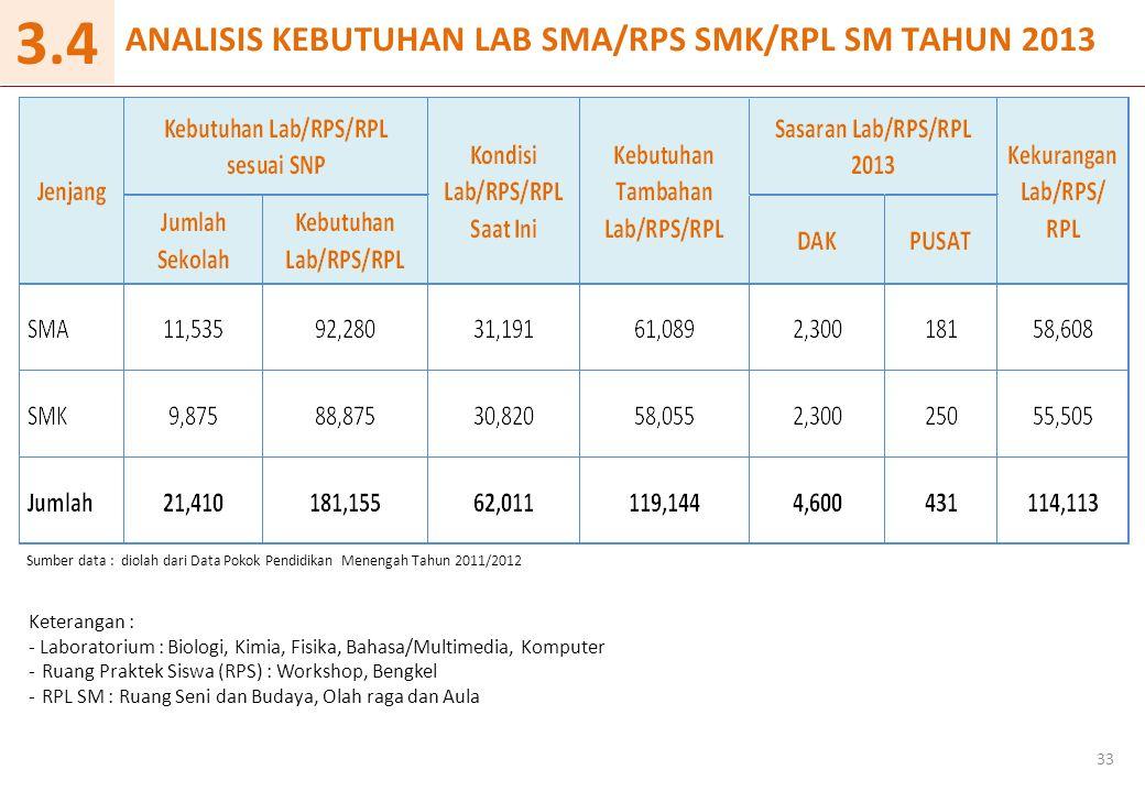 3.4 ANALISIS KEBUTUHAN LAB SMA/RPS SMK/RPL SM TAHUN 2013 Keterangan :