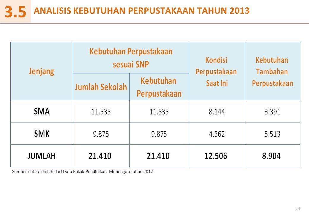 3.5 ANALISIS KEBUTUHAN PERPUSTAKAAN TAHUN 2013