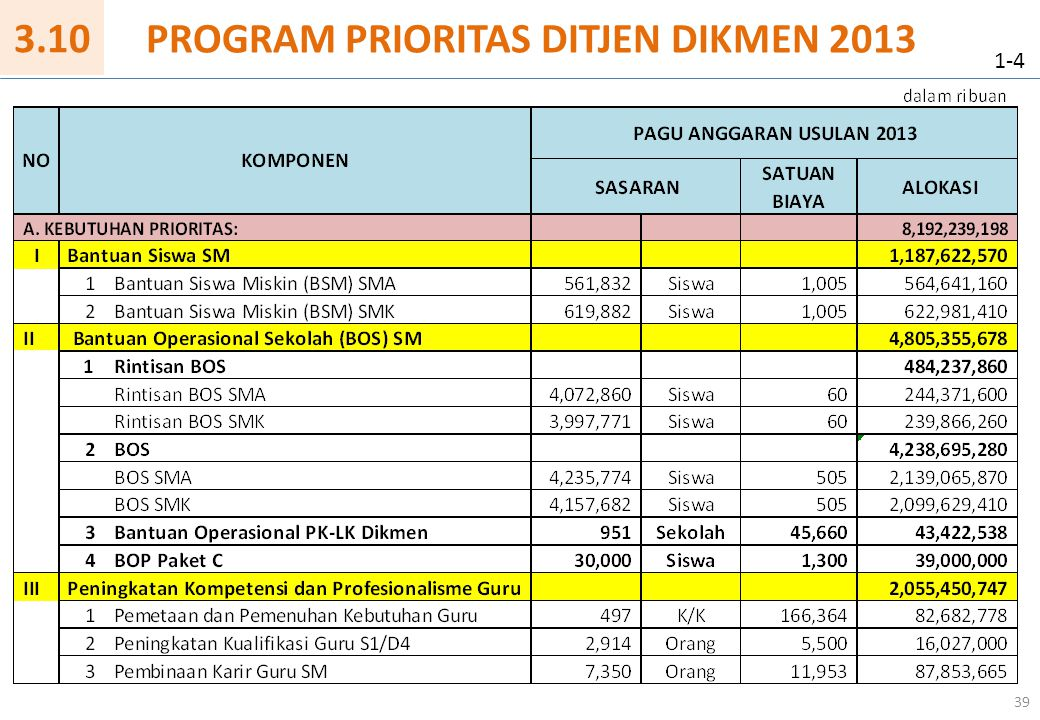 PROGRAM PRIORITAS DITJEN DIKMEN 2013