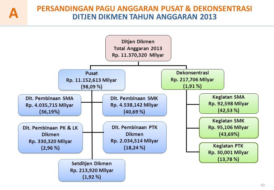 Dit. Pembinaan PK & LK Dikmen Dit. Pembinaan PTK Dikmen