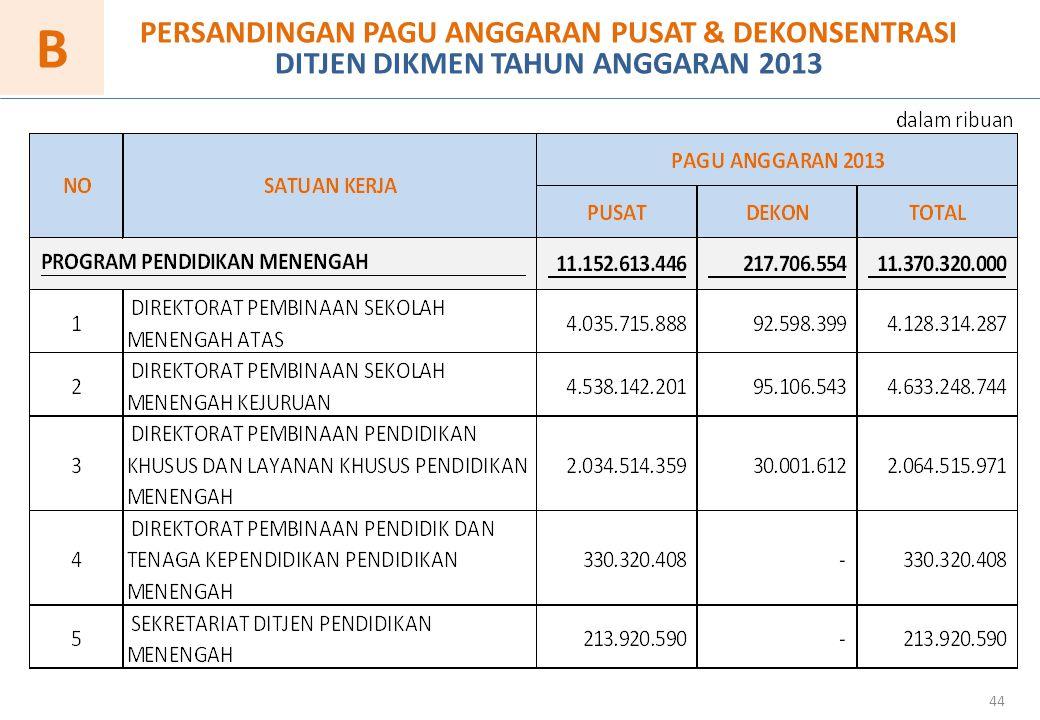 B PERSANDINGAN PAGU ANGGARAN PUSAT & DEKONSENTRASI DITJEN DIKMEN TAHUN ANGGARAN 2013