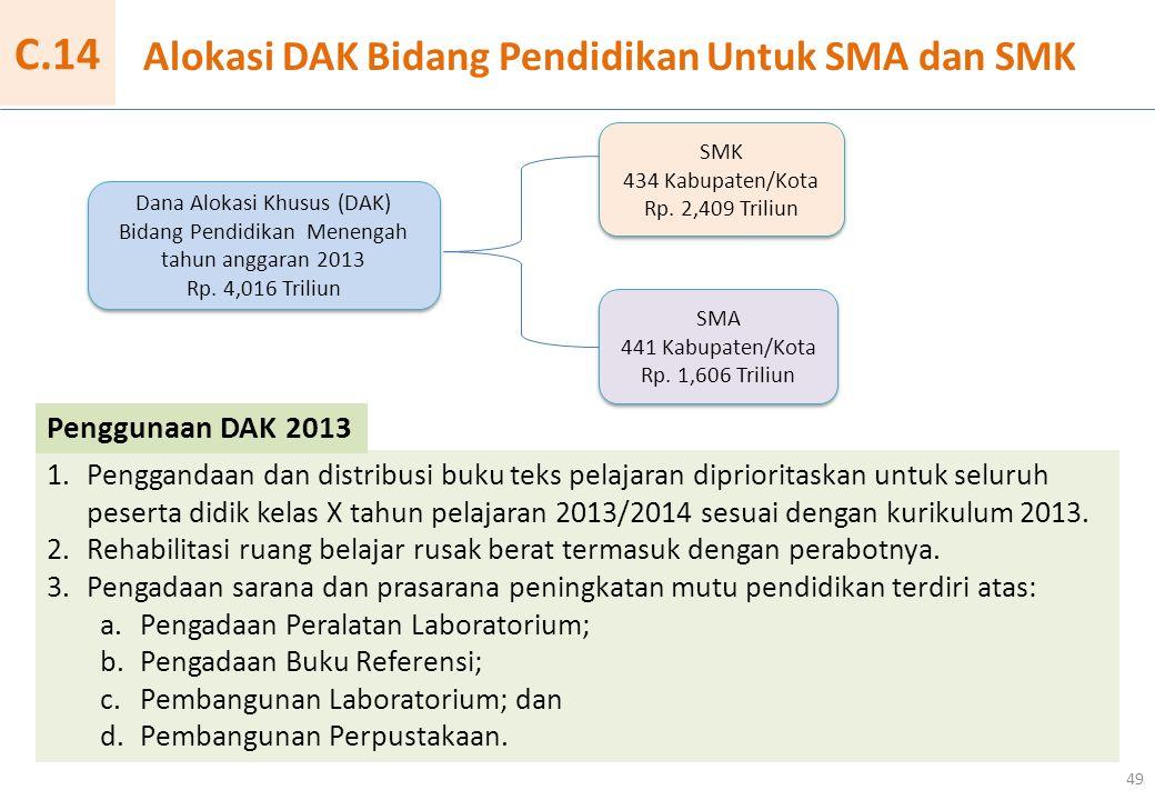 Alokasi DAK Bidang Pendidikan Untuk SMA dan SMK