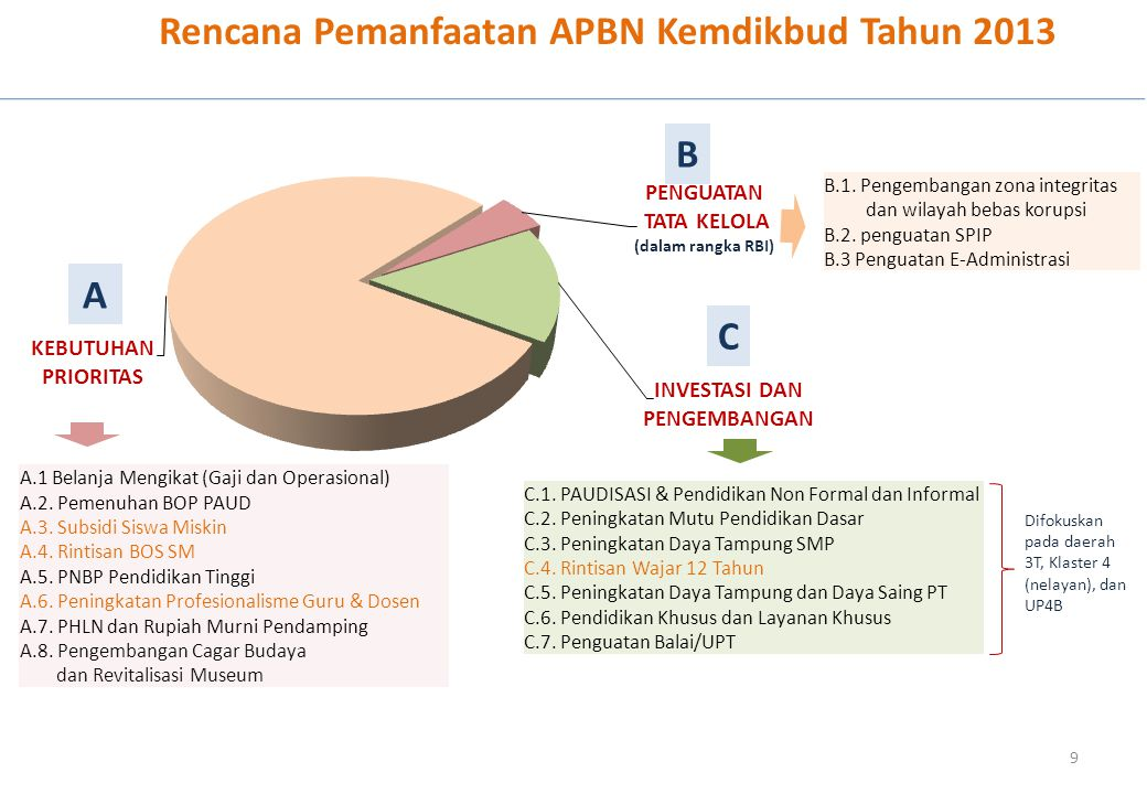 Rencana Pemanfaatan APBN Kemdikbud Tahun 2013