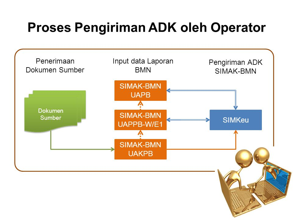 Proses Pengiriman ADK oleh Operator
