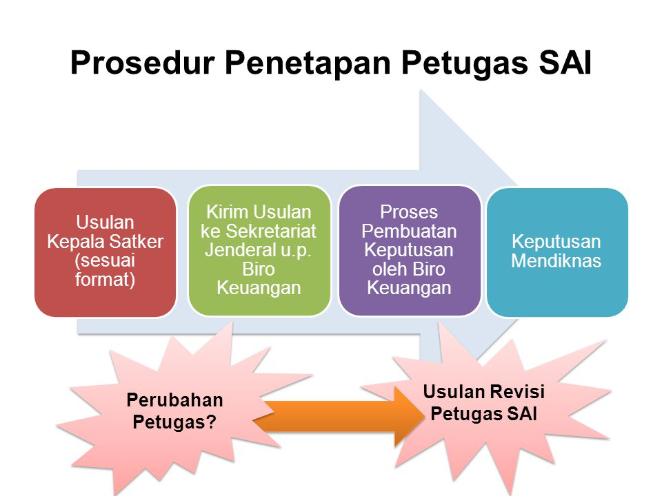 Prosedur Penetapan Petugas SAI