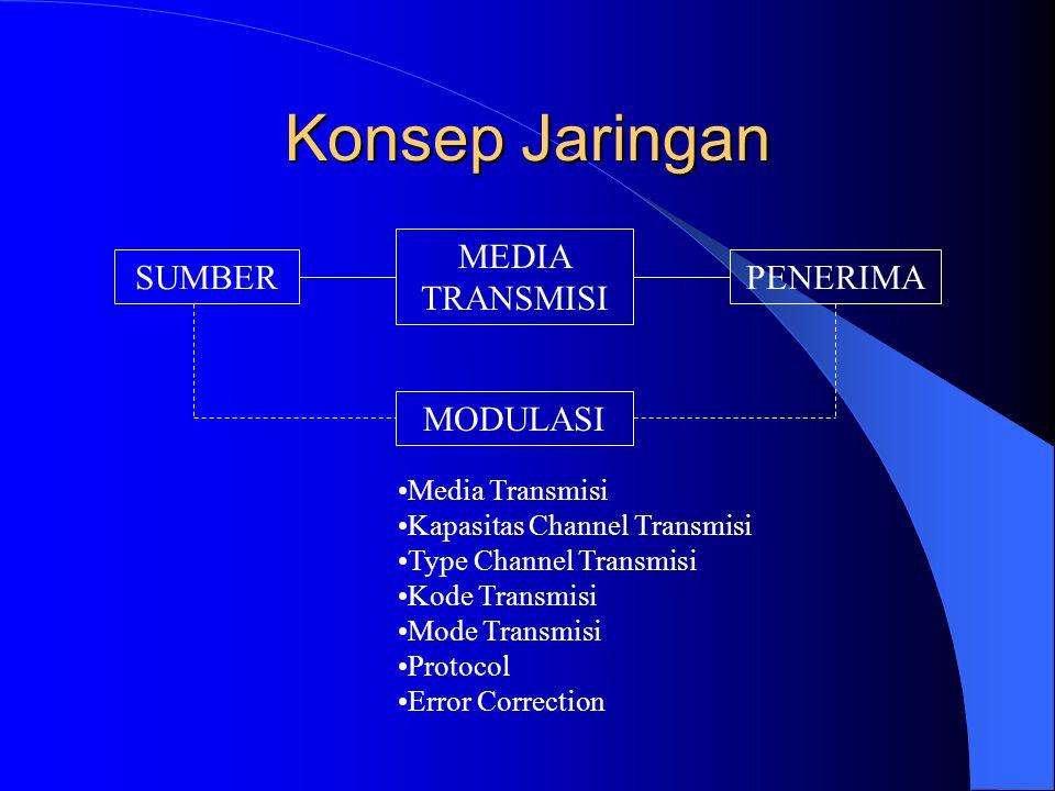 Konsep Jaringan SUMBER MEDIA TRANSMISI PENERIMA MODULASI