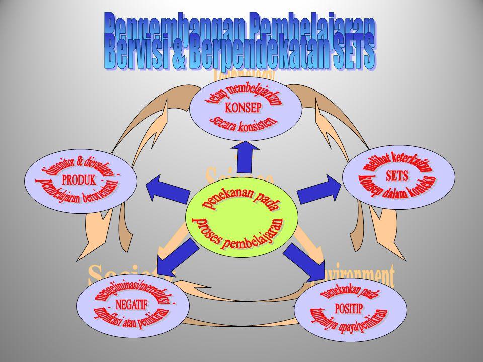Pengembangan Pembelajaran Bervisi & Berpendekatan SETS