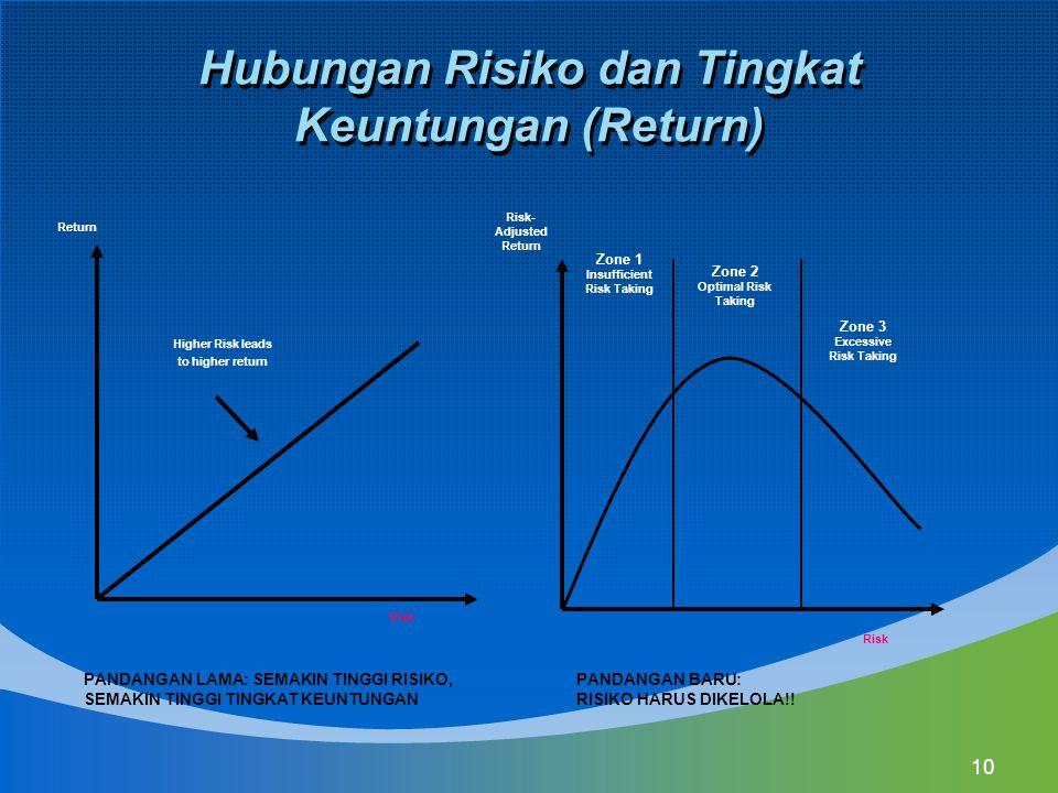 Hubungan Risiko dan Tingkat Keuntungan (Return)