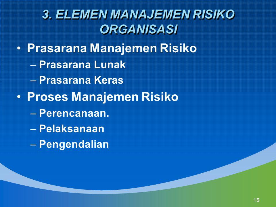 3. ELEMEN MANAJEMEN RISIKO ORGANISASI