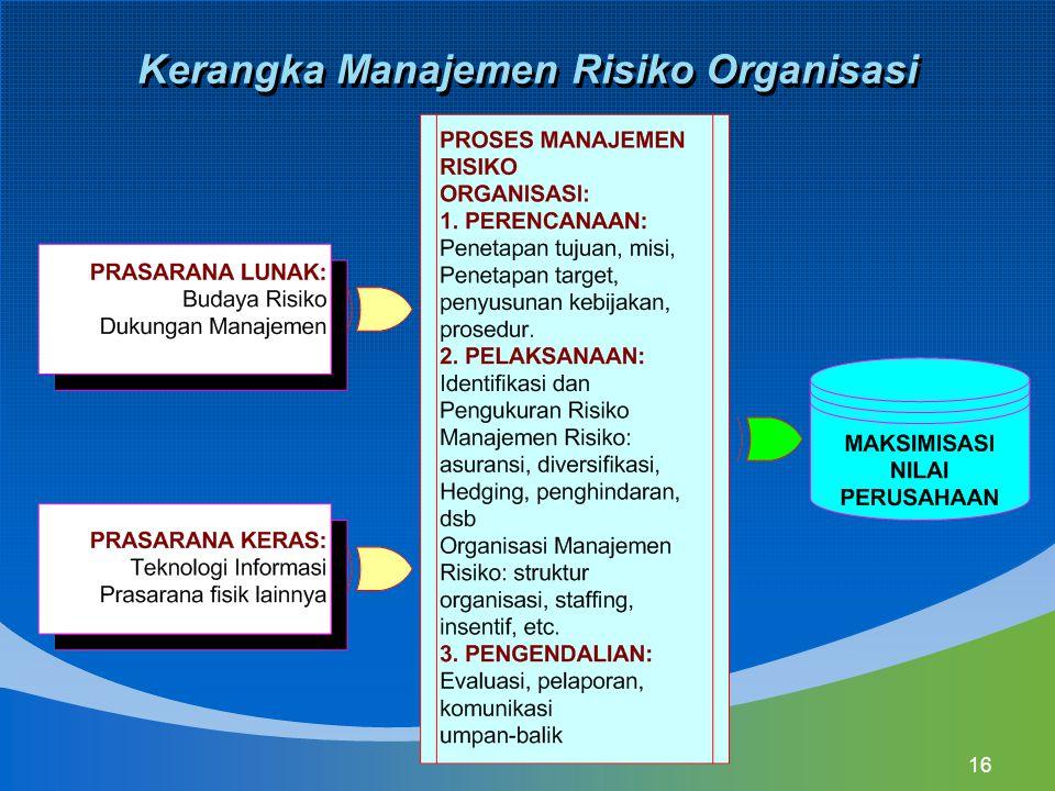 Kerangka Manajemen Risiko Organisasi