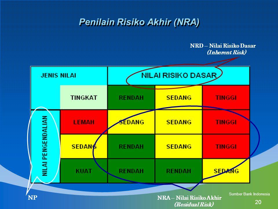 Penilain Risiko Akhir (NRA)