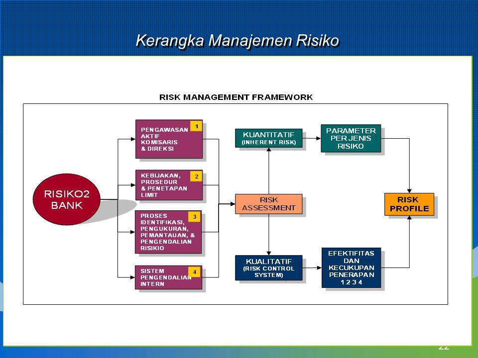 Kerangka Manajemen Risiko