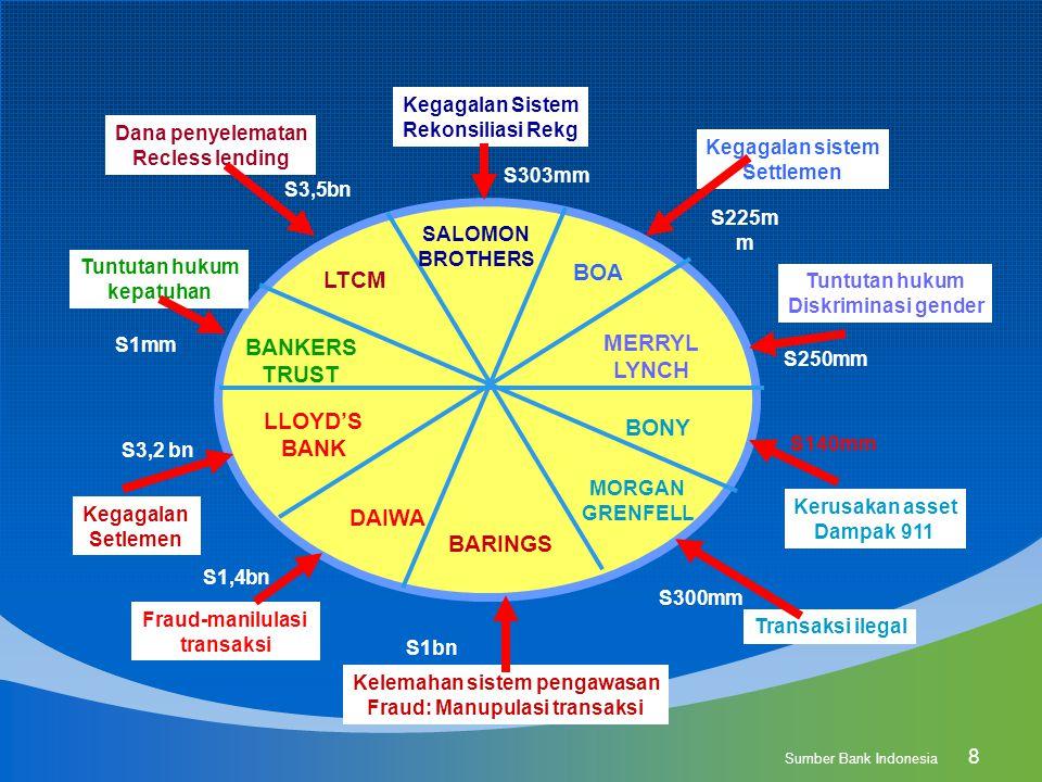Kelemahan sistem pengawasan Fraud: Manupulasi transaksi