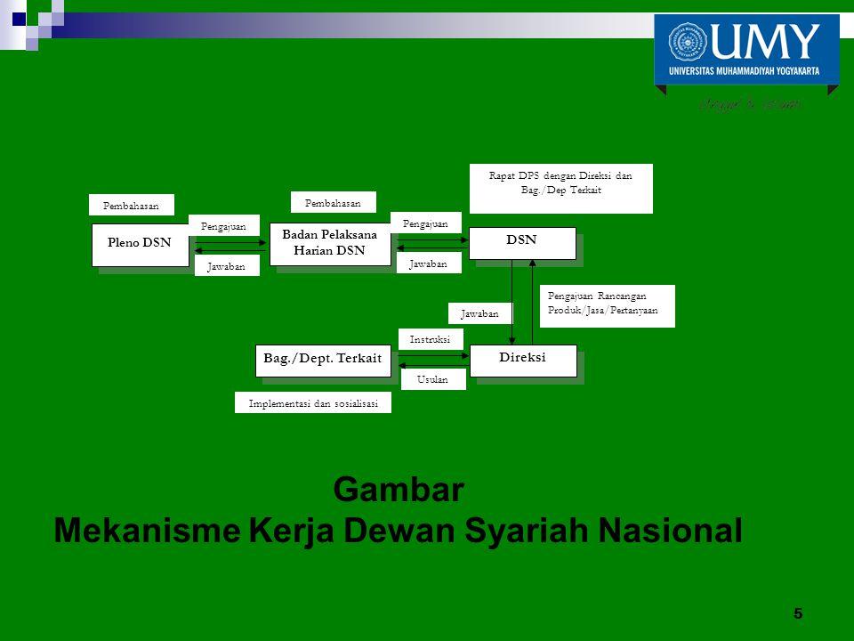 Gambar Mekanisme Kerja Dewan Syariah Nasional