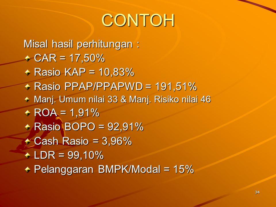 Manajemen … Bobot manajemen umum 8% (BPR); 10% (BU) dan manajemen resiko 12% (BPR); 15% (BU). Hasil Penilaian.