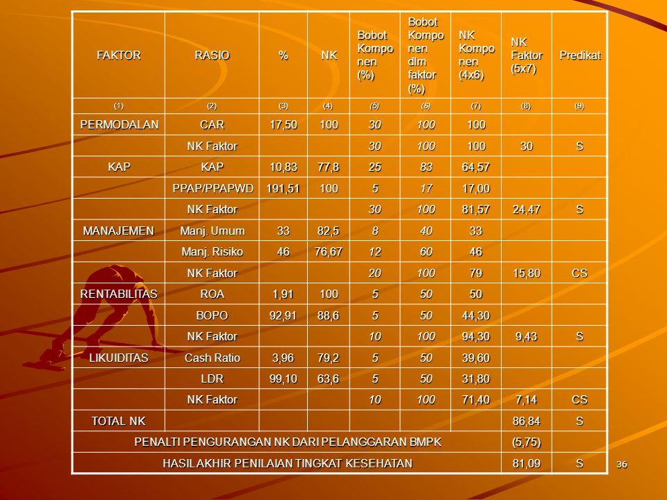 Bobot total Rentabilitas 10% Hasil Penilaian ROA Bobot 5%
