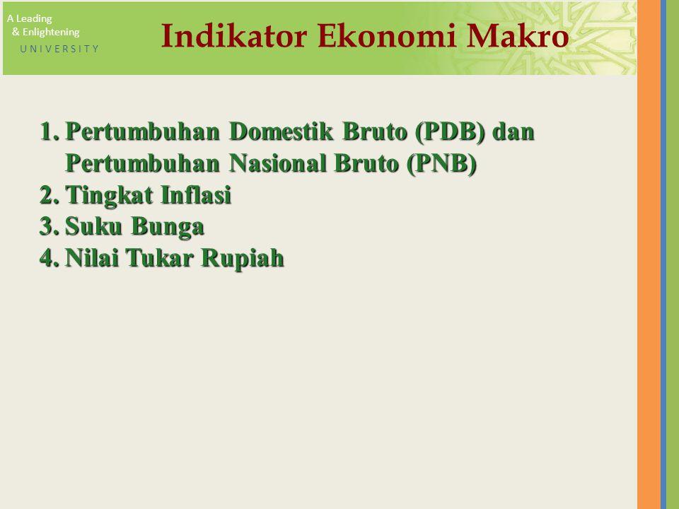 Indikator Ekonomi Makro