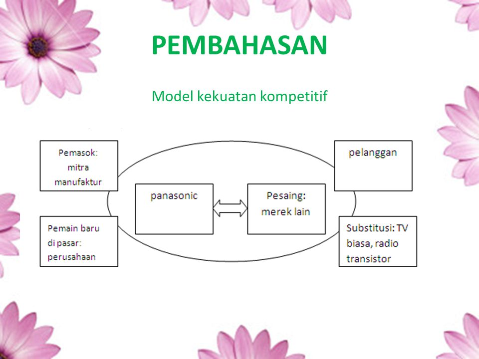Model kekuatan kompetitif