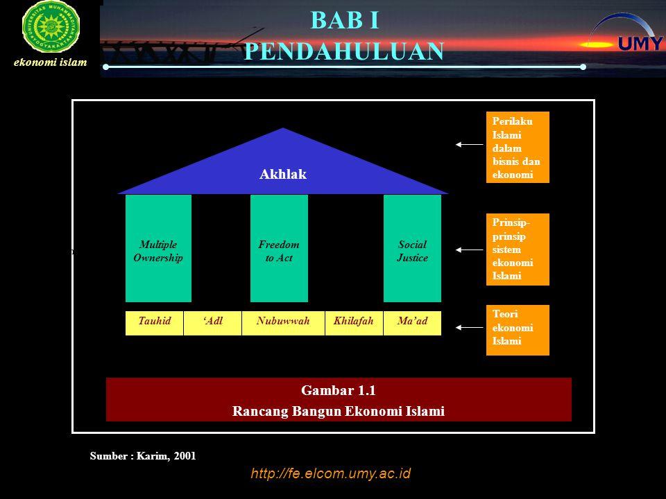 Gambar 1.1 Rancang Bangun Ekonomi Islami