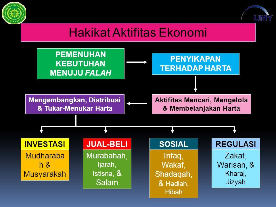 Hakikat Aktifitas Ekonomi