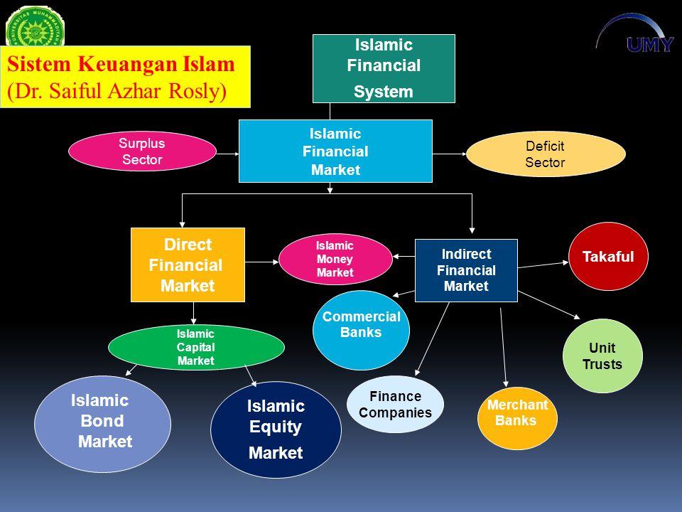 (Dr. Saiful Azhar Rosly)