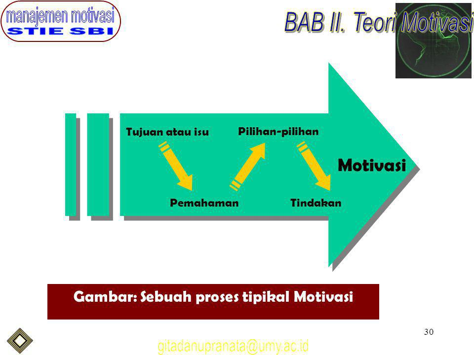 Gambar: Sebuah proses tipikal Motivasi