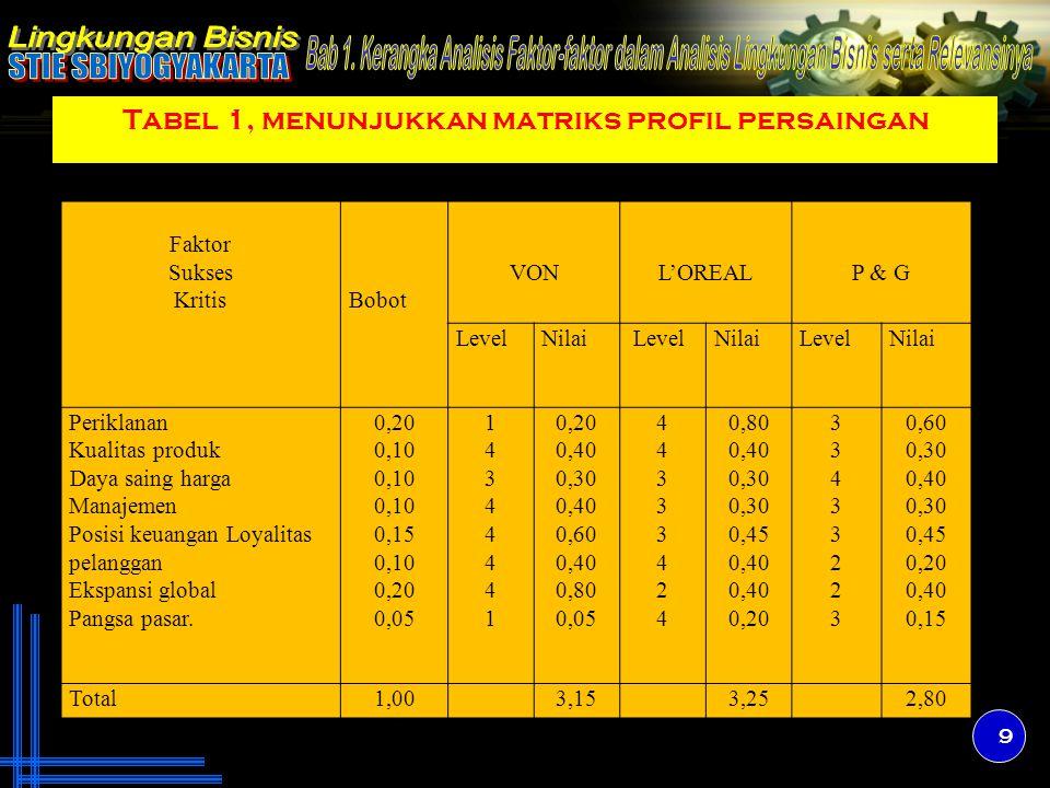 Tabel 1, menunjukkan matriks profil persaingan