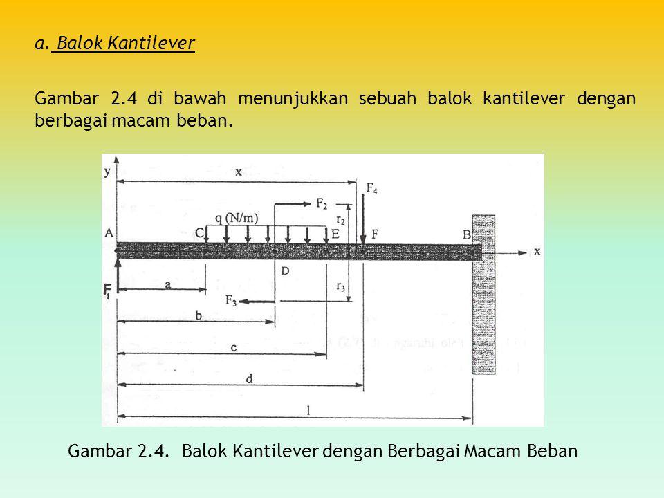 a. Balok Kantilever Gambar 2.4 di bawah menunjukkan sebuah balok kantilever dengan berbagai macam beban.