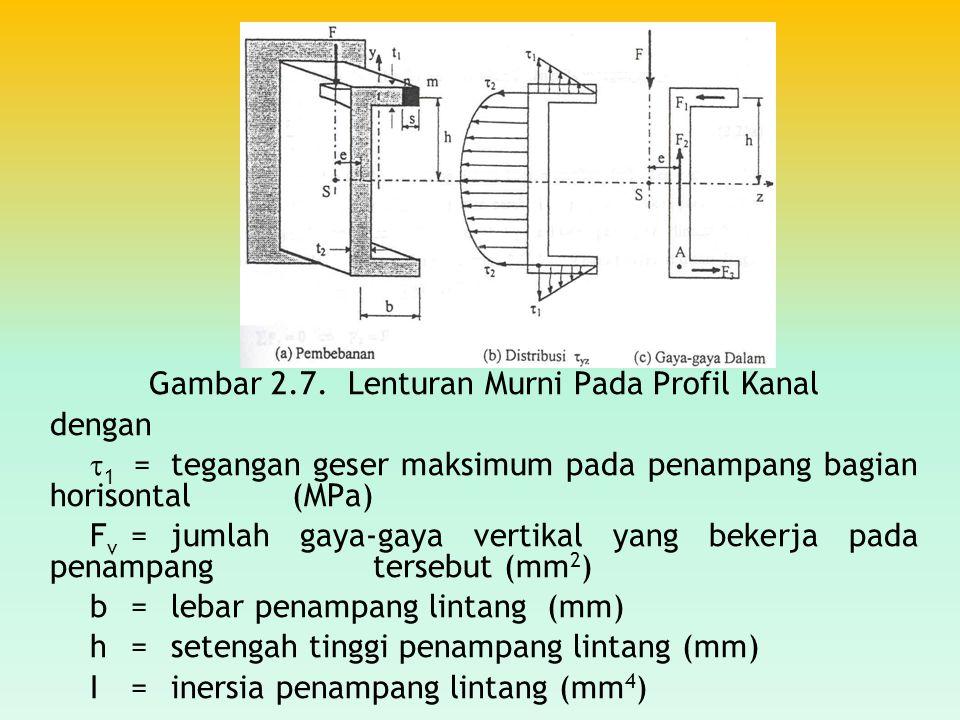 Gambar 2.7. Lenturan Murni Pada Profil Kanal