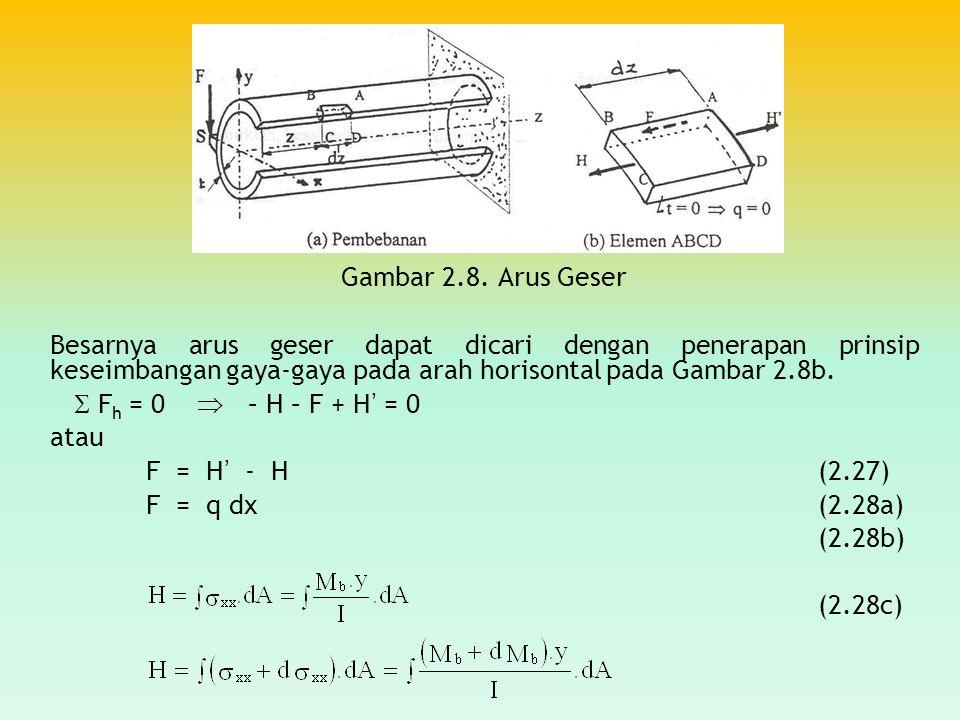 Gambar 2.8. Arus Geser Besarnya arus geser dapat dicari dengan penerapan prinsip keseimbangan gaya-gaya pada arah horisontal pada Gambar 2.8b.