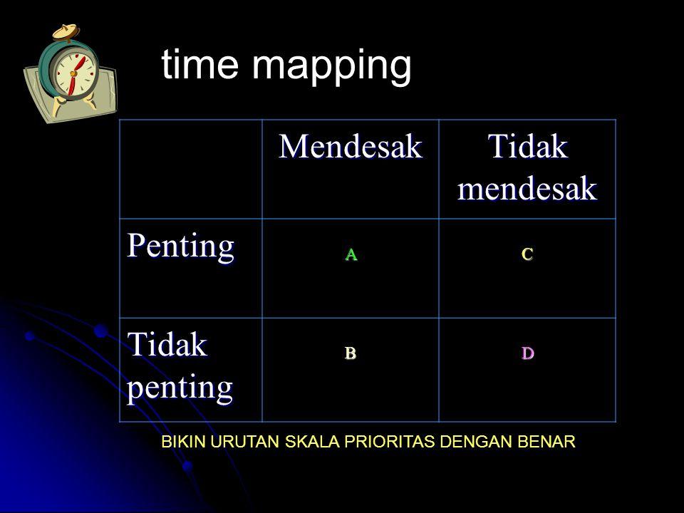 time mapping Mendesak Tidak mendesak Penting Tidak penting A C B D