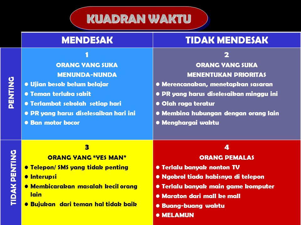 KUADRAN WAKTU MENDESAK TIDAK MENDESAK 1 2 3 4 PENTING TIDAK PENTING